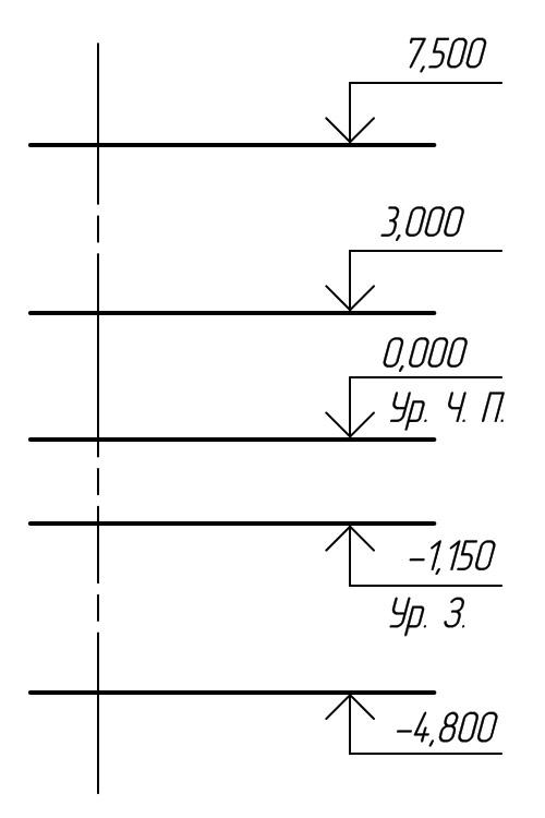 archicad отметка высоты со знаком
