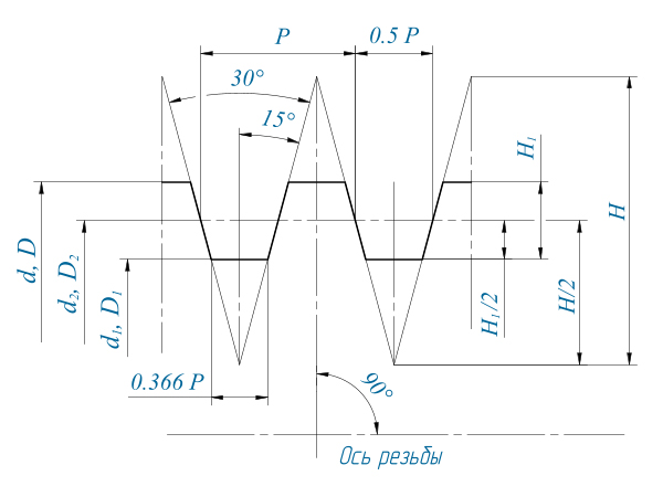 Крупная упорная резьба s таблица основные размеры и диаметры
